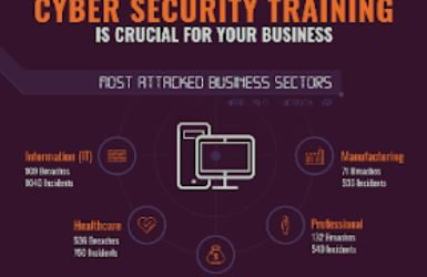The Importance of Cybersecurity Training for the Success of Your Business